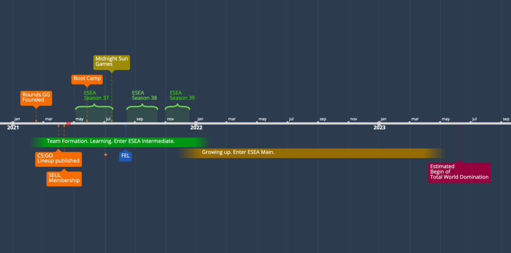 RoundsGG Draft Roadmap to Total World Domination